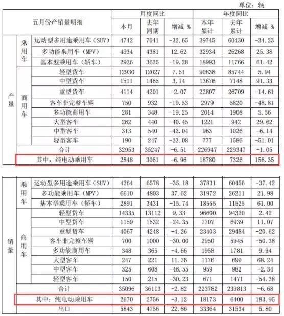 江淮汽车5月纯电动乘用车产销分别为2848辆和2670辆