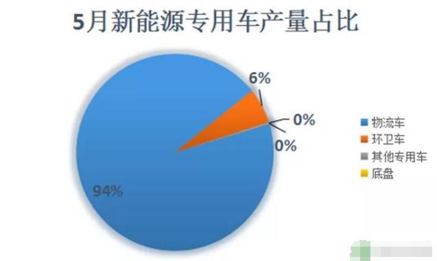 5月新能源专用车产量分析 共计生产5591辆
