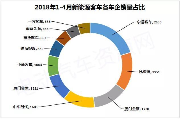 前4月新能源客车销售总量为7158辆 销量实现全面增长