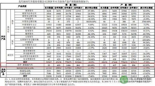 福田汽车发布产销快报 6月生产新能源汽车产12辆