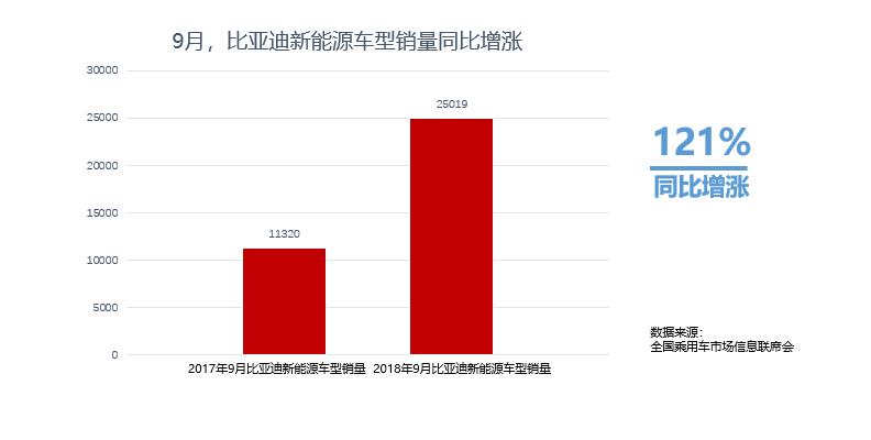 9月比亚迪新能源车型销量共25019辆 行业销量排名第一