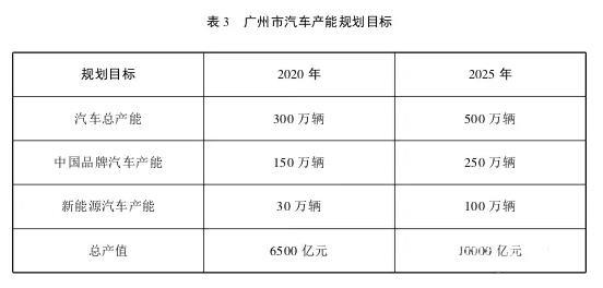 广州发布《广州市汽车产业2025战略规划》