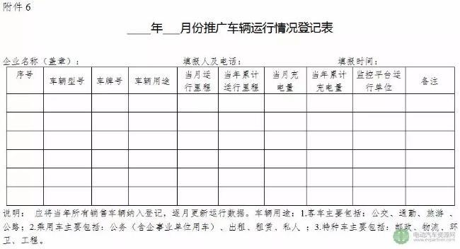 云南省发布新能源汽车推广应用省级补贴资金管理暂行办法