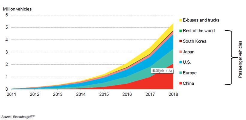 BNEF:预计2025年中国将占全球电动乘用车销量的48%