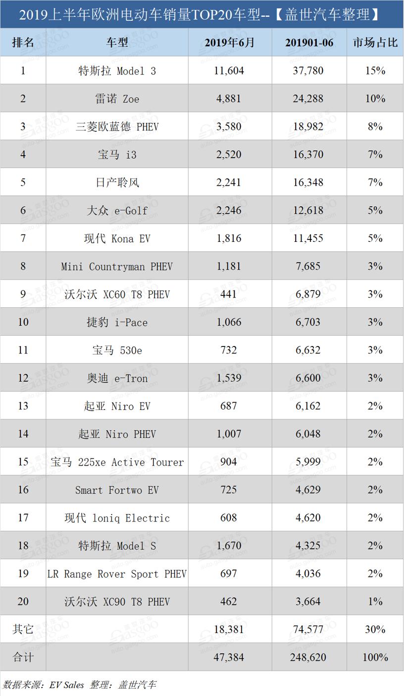 欧洲上半年电动车销量榜:特斯拉Model 3再夺冠