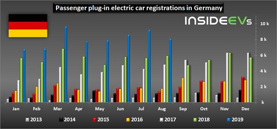 销量,德国电动车销量,德国纯电动车销量