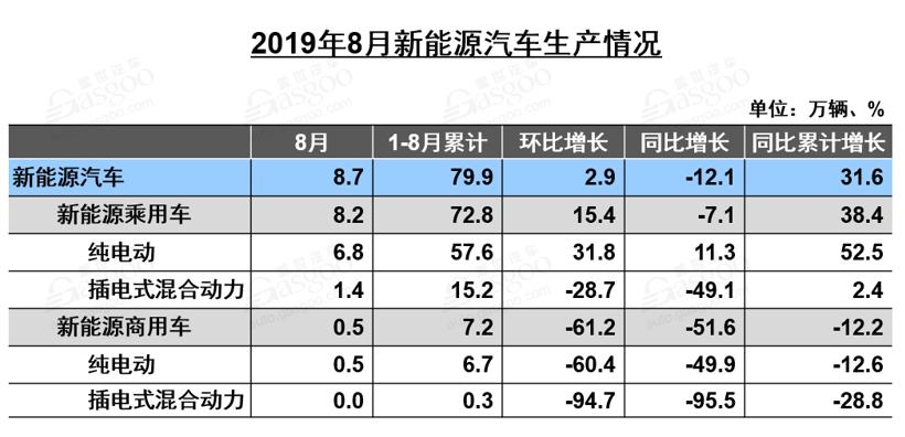 销量同比下跌16%!8月新能源汽车产业链还好吗?