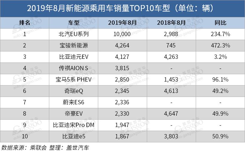 销量同比下跌16%!8月<a href=http://www.bevzc.com/news/xinche/ target=_blank class=infotextkey>新能源汽车</a>产业链还好吗?