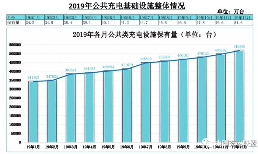 截止2019年12月全国充电基础设施累计121.9万台 车桩比达3.4:1