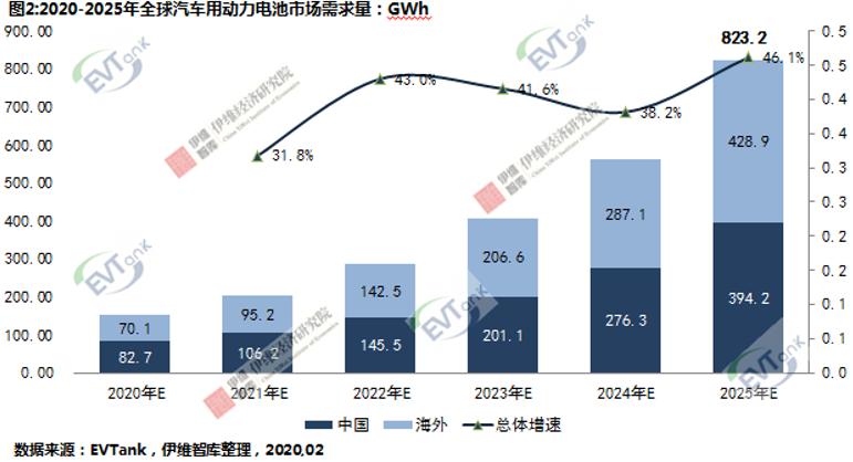 EVTank:2025年全球<a href=http://www.bevzc.com/news/xinche/ target=_blank class=infotextkey>新能源汽车</a>销量将超1200万辆 创造823.2GWh动力电池需求量
