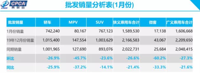 1月新能源乘用车批发销量4.5万台 其中纯电动车批发销量3.5万台