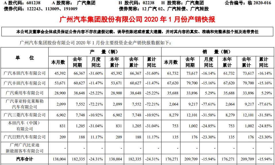 广汽集团1月新能源车销量达4894辆 同比增长111%