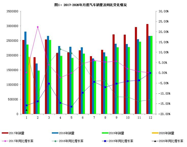 工信部:1月新能源汽车产销分别完成4.0万辆和4.4万辆