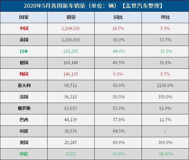 5月全球车市:一半阴霾一半回暖 中韩持续向好