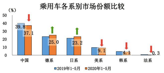 美系车市占率持续下滑 更中国成破局良方