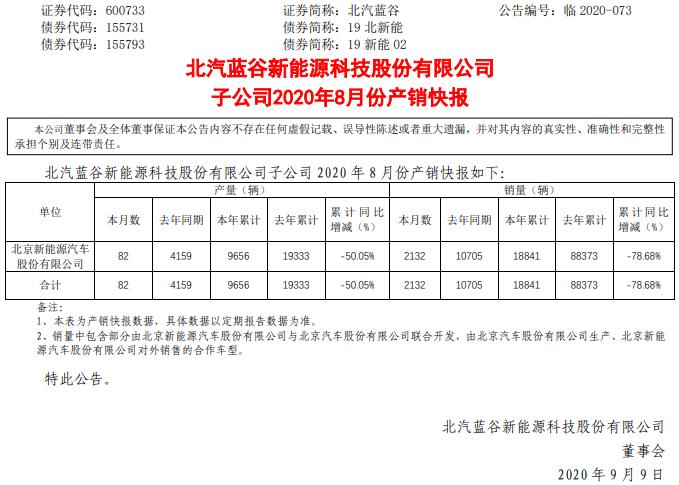 北汽新能源8月销售2132辆 1-8月累计销售18841辆