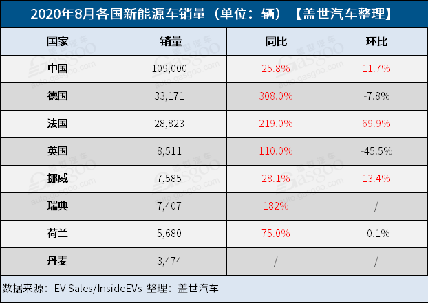 """8月全球新能源车市:中国创新高 德法英齐""""飞"""""""