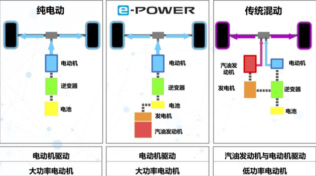 增程式动力,最长续航可达1000公里!日产e-Power动力即将入华