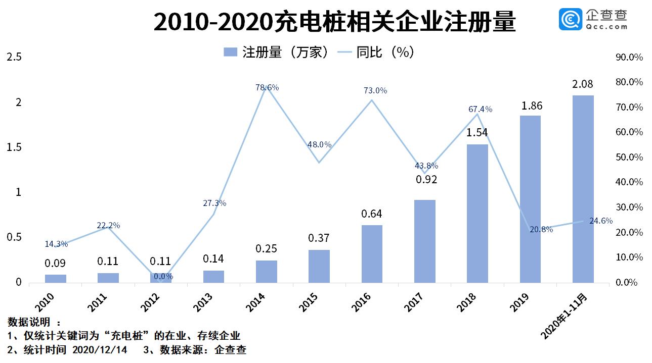 持续壮大 国内充电桩相关企业达到8.9万家