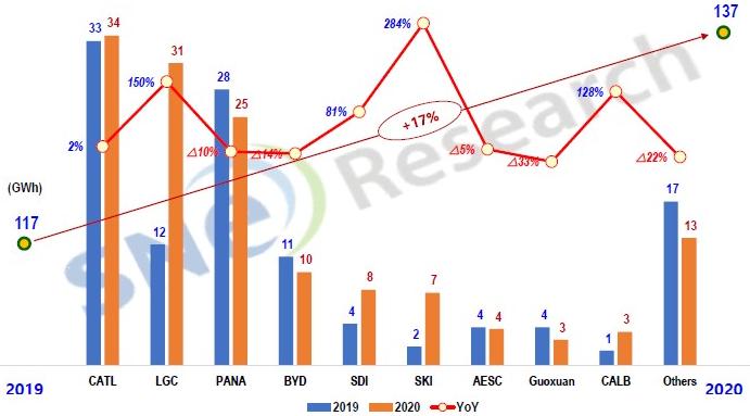 2020年全球电动汽车动力电池装机量达137GWh Top 9企业中国占5席