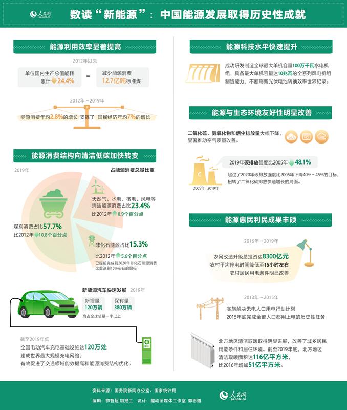 新能源汽车快速发展 清洁能源产业唤醒绿色经济深发展