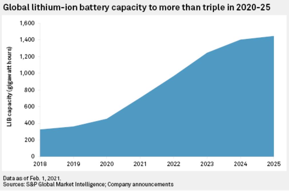 标普全球:2025年全球锂电池产能将增加到1447千兆瓦时