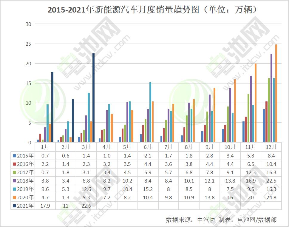 一季度我国新能源汽车销售51.5万辆 动力电池装车量达23.2GWh