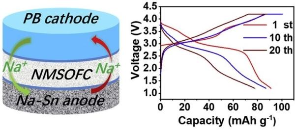 图3.Mg、Cl共掺杂的氟化硫酸盐Na3SO4F作为氟系(富钠)反钙钛矿型固态电解质及其钠基固态电池的性能