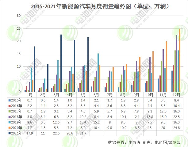 5月我国新能源汽车产销均达21.7万辆 出口1.9万辆