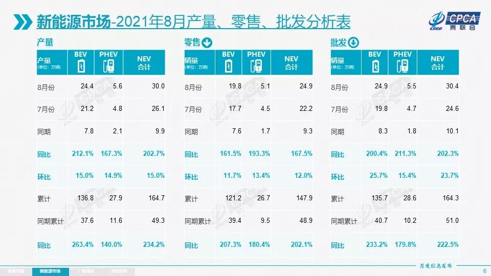 8月国内新能源乘用车零售量达24.9万辆 特斯拉中国出口逾3万辆