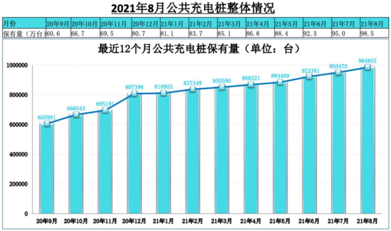 保有量达210.5万台 8月份<a href=http://www.bevzc.com target=_blank class=infotextkey>充电桩</a>同比增长66.4%