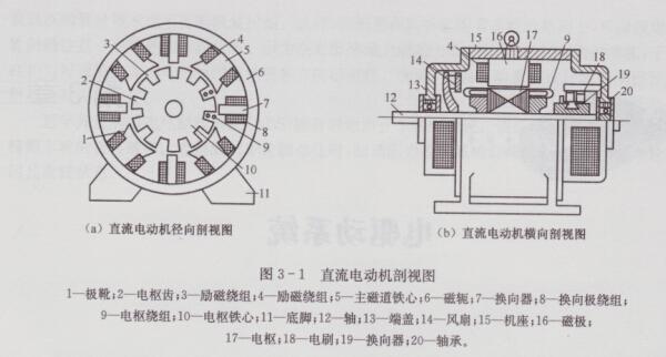 新能源汽车电驱动系统介绍及其组成部件详解